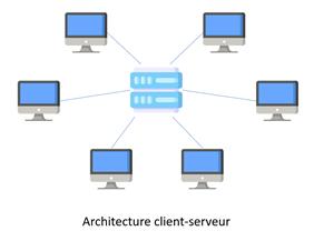 Blockchain architecture client serveur