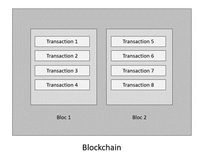 Blockchain bloc et transaction
