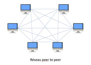 Blockchain reseau peer to peer
