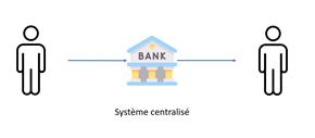 système centralisé